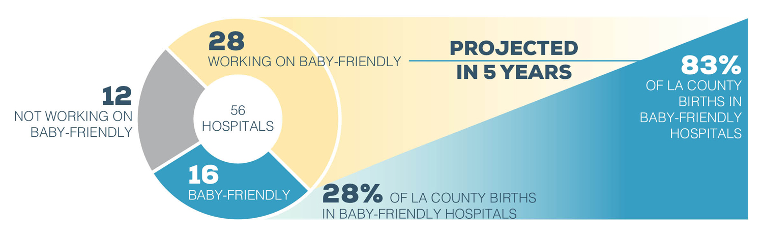 Graph-Baby-Friendly-Hosp-Projected