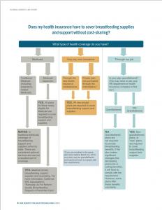 NWLC Insurance Coverage Logic Model